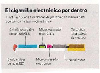 El cigarrillo electrónico ó e-cigarrete